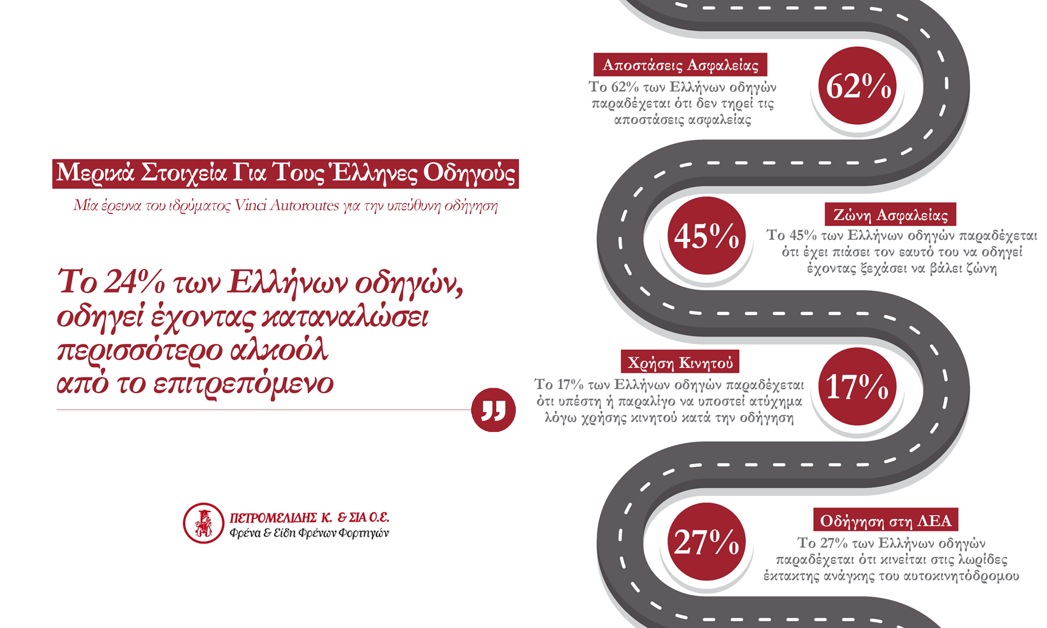 Ένα Infographic για τους Έλληνες οδηγούς